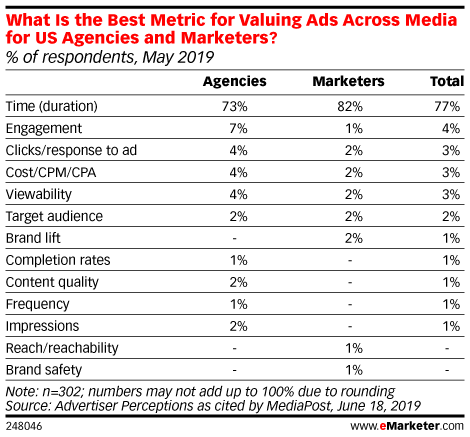 What Is the Best Metric for Valuing Ads Across Media for US Agencies and Marketers? (% of respondents, May 2019)