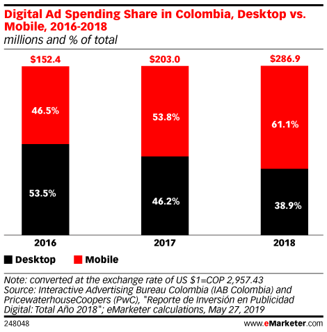 Digital Ad Spending Share in Colombia, Desktop vs. Mobile, 2016-2018 (millions and % of total)