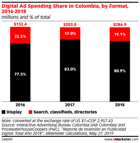 Digital Ad Spending Share in Colombia, by Format, 2016-2018 (millions and % of total)