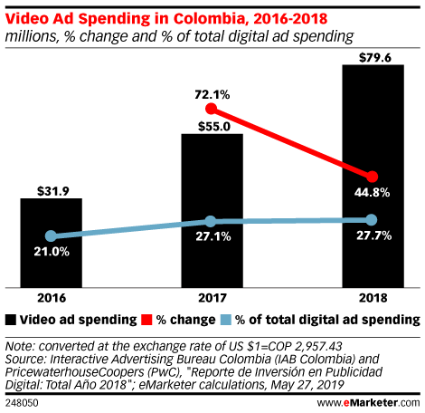 Video Ad Spending in Colombia, 2016-2018 (millions, % change and % of total digital ad spending)