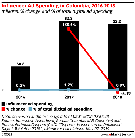 Influencer Ad Spending in Colombia, 2016-2018 (millions, % change and % of total digital ad spending)