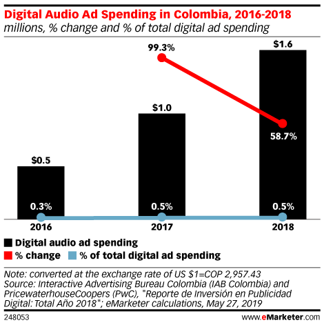 Digital Audio Ad Spending in Colombia, 2016-2018 (millions, % change and % of total digital ad spending)
