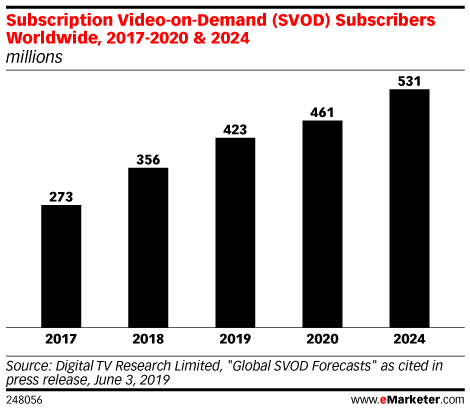Subscription Video-on-Demand (SVOD) Subscribers Worldwide, 2017-2020 & 2024 (millions)