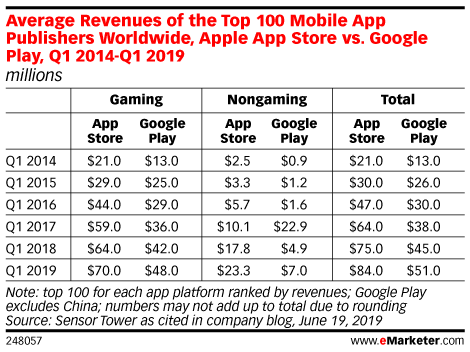 Average Revenues of the Top 100 Mobile App Publishers Worldwide, Apple App Store vs. Google Play, Q1 2014-Q1 2019 (millions)