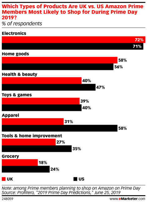 Which Types of Products Are UK vs. US Amazon Prime Members Most Likely to Shop for During Prime Day 2019? (% of respondents)