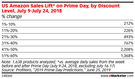 US Amazon Sales Lift* on Prime Day, by Discount Level, July 9-July 24, 2018 (% change)