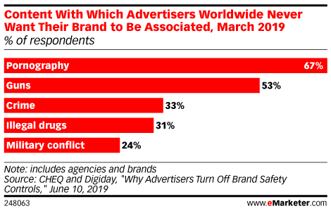 Content With Which Advertisers Worldwide Never Want Their Brand to Be Associated, March 2019 (% of respondents)
