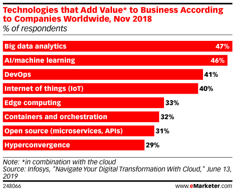 Technologies that Add Value* to Business According to Companies Worldwide, Nov 2018 (% of respondents)