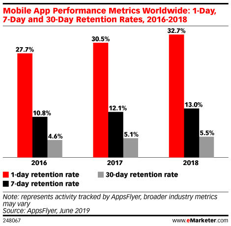 Mobile App Performance Metrics Worldwide: 1-Day, 7-Day and 30-Day Retention Rates, 2016-2018