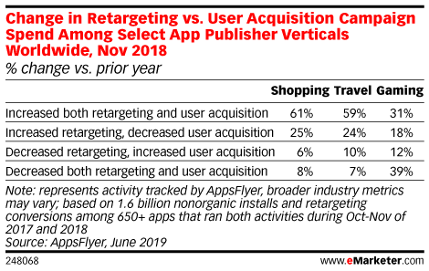 Change in Retargeting vs. User Acquisition Campaign Spend Among Select App Publisher Verticals Worldwide, Nov 2018 (% change vs. prior year)