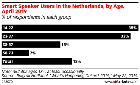 Smart Speaker Users in the Netherlands, by Age, April 2019 (% of respondents in each group)
