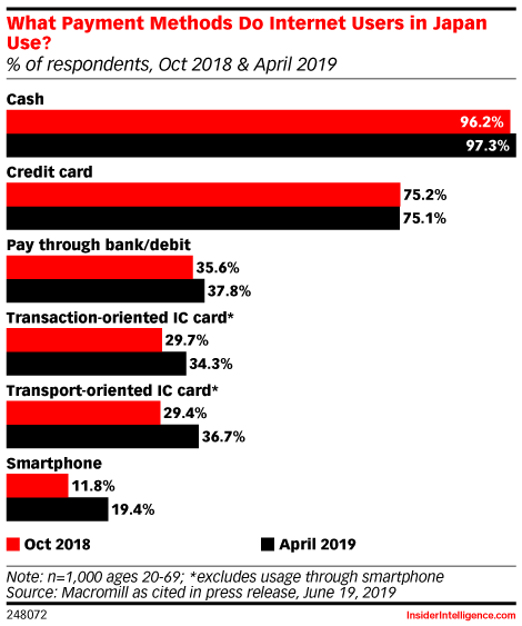 What Payment Methods Do Internet Users in Japan Use? (% of respondents, Oct 2018 & April 2019)