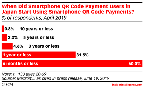 When Did Smartphone QR Code Payment Users in Japan Start Using Smartphone QR Code Payments? (% of respondents, April 2019)