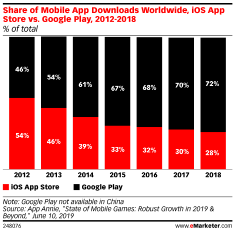 Share of Mobile App Downloads Worldwide, iOS App Store vs. Google Play, 2012-2018 (% of total)