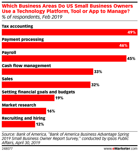 Which Business Areas Do US Small Business Owners Use a Technology Platform, Tool or App to Manage? (% of respondents, Feb 2019)