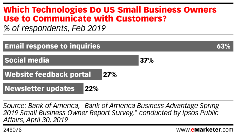 Which Technologies Do US Small Business Owners Use to Communicate with Customers? (% of respondents, Feb 2019)
