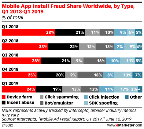 Mobile App Install Fraud Share Worldwide, by Type, Q1 2018-Q1 2019 (% of total)