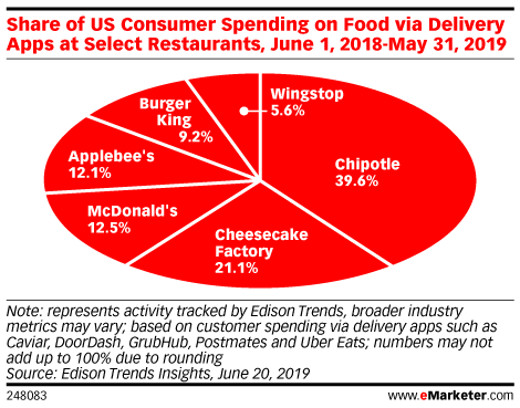 Share of US Consumer Spending on Food via Delivery Apps at Select Restaurants, June 1, 2018-May 31, 2019