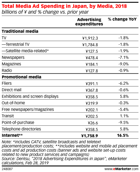 Total Media Ad Spending in Japan, by Media, 2018 (billions of ¥ and % change vs. prior year)