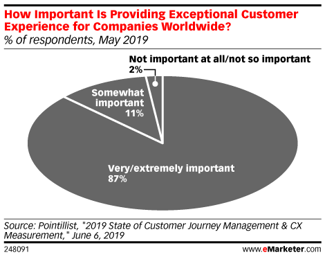 How Important Is Providing Exceptional Customer Experience for Companies Worldwide? (% of respondents, May 2019)