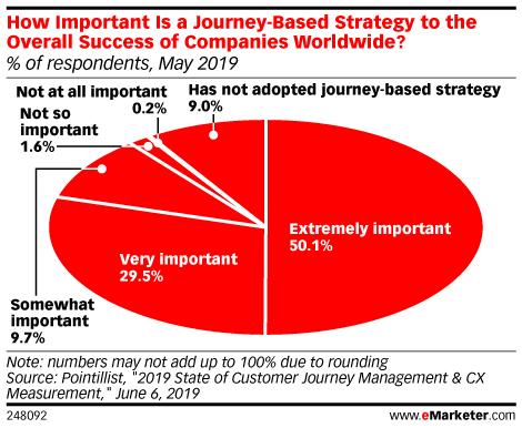 How Important Is a Journey-Based Strategy to the Overall Success of Companies Worldwide? (% of respondents, May 2019)