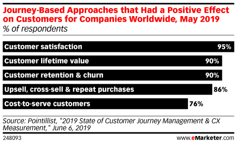 Journey-Based Approaches that Had a Positive Effect on Customers for Companies Worldwide, May 2019 (% of respondents)