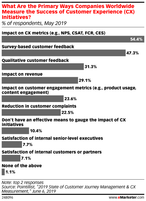 What Are the Primary Ways Companies Worldwide Measure the Success of Customer Experience (CX) Initiatives? (% of respondents, May 2019)
