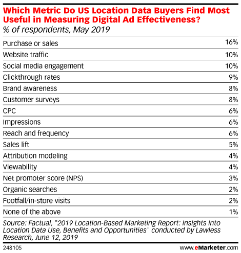 Which Metric Do US Location Data Buyers Find Most Useful in Measuring Digital Ad Effectiveness? (% of respondents, May 2019)