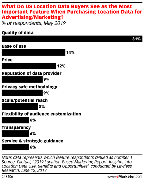 What Do US Location Data Buyers See as the Most Important Feature When Purchasing Location Data for Advertising/Marketing? (% of respondents, May 2019)