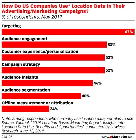 How Do US Companies Use* Location Data in Their Advertising/Marketing Campaigns? (% of respondents, May 2019)