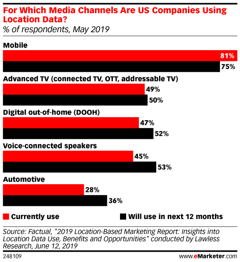 For Which Media Channels Are US Companies Using Location Data? (% of respondents, May 2019)