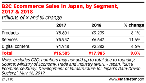 B2C Ecommerce Sales in Japan, by Segment, 2017 & 2018 (trillions of ¥ and % change)