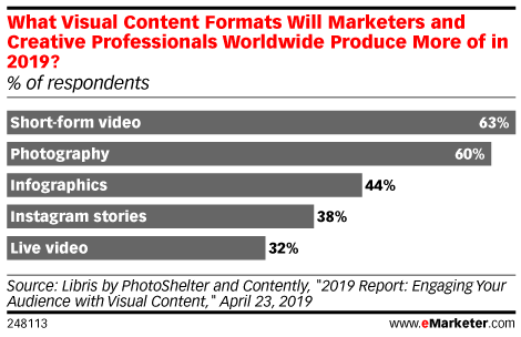 What Visual Content Formats Will Marketers and Creative Professionals Worldwide Produce More of in 2019? (% of respondents)