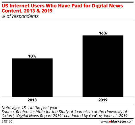 US Internet Users Who Have Paid for Digital News Content, 2013 & 2019 (% of respondents)