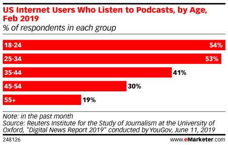 US Internet Users Who Listen to Podcasts, by Age, Feb 2019 (% of respondents in each group)