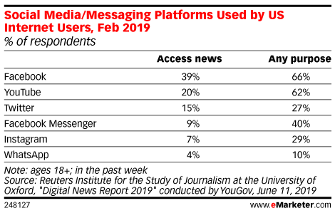 Social Media/Messaging Platforms Used by US Internet Users, Feb 2019 (% of respondents)