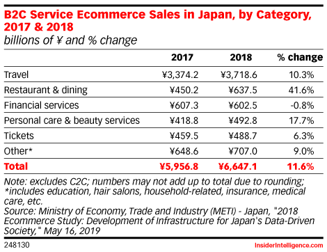 B2C Service Ecommerce Sales in Japan, by Category, 2017 & 2018 (billions of ¥ and % change)