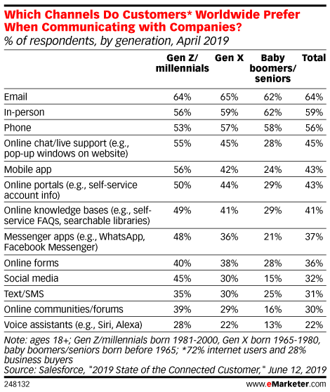 Which Channels Do Customers* Worldwide Prefer When Communicating with Companies? (% of respondents, by generation, April 2019 )