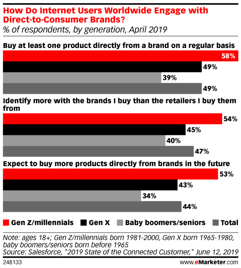 How Do Internet Users Worldwide Engage with Direct-to-Consumer Brands? (% of respondents, by generation, April 2019)