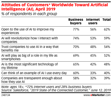 Attitudes of Customers* Worldwide Toward Artificial Intelligence (AI), April 2019 (% of respondents in each group)