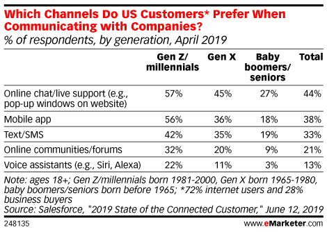 Which Channels Do US Customers* Prefer When Communicating with Companies? (% of respondents, by generation, April 2019)