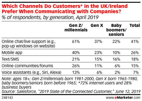 Which Channels Do Customers* in the UK/Ireland Prefer When Communicating with Companies? (% of respondents, by generation, April 2019)