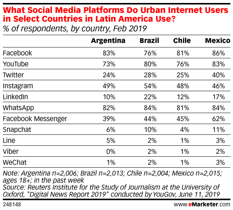 What Social Media Platforms Do Urban Internet Users in Select Countries in Latin America Use? (% of respondents, by country, Feb 2019)