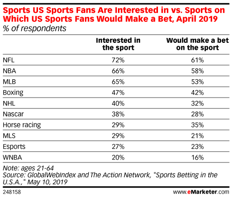 Sports US Sports Fans Are Interested in vs. Sports on Which US Sports Fans Would Make a Bet, April 2019 (% of respondents)