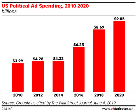 US Political Ad Spending, 2010-2020 (billions)