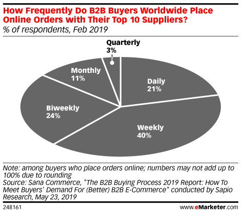 How Frequently Do B2B Buyers Worldwide Place Online Orders with Their Top 10 Suppliers? (% of respondents, Feb 2019)