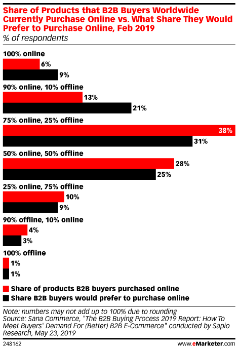 Share of Products that B2B Buyers Worldwide Currently Purchase Online vs. What Share They Would Prefer to Purchase Online, Feb 2019 (% of respondents)