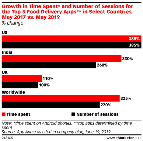 Growth in Time Spent* and Number of Sessions for the Top 5 Food Delivery Apps** in Select Countries, May 2017 vs. May 2019 (% change)