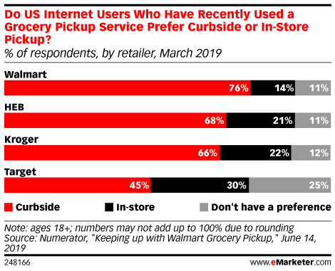Do US Internet Users Who Have Recently Used a Grocery Pickup Service Prefer Curbside or In-Store Pickup? (% of respondents, by retailer, March 2019)