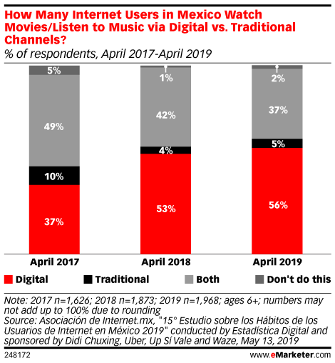 How Many Internet Users in Mexico Watch Movies/Listen to Music via Digital vs. Traditional Channels? (% of respondents, April 2017-April 2019)